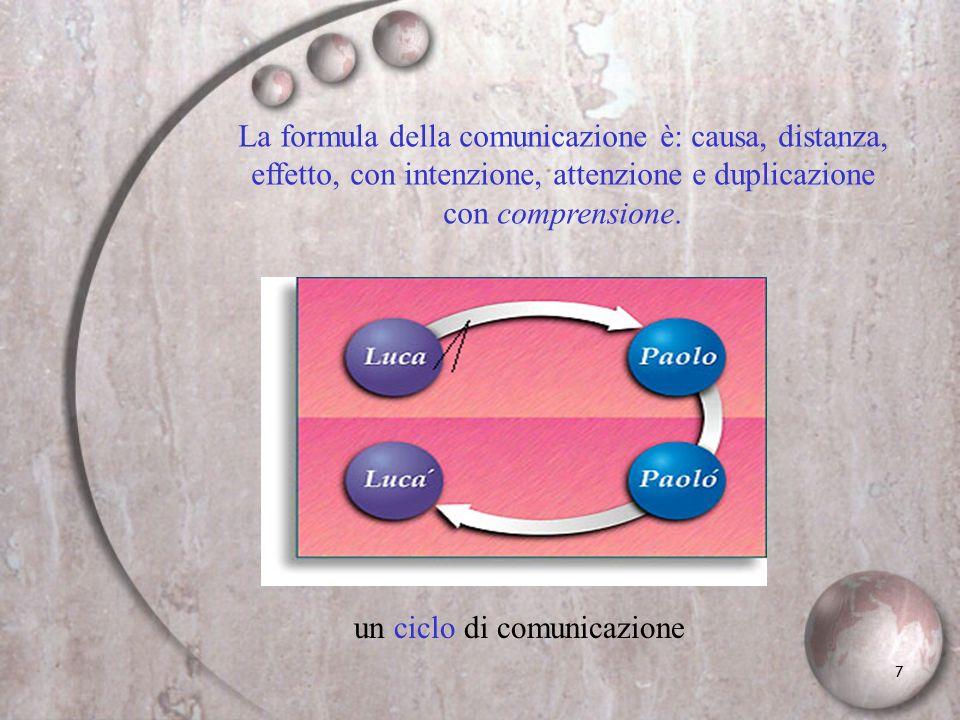 7 La formula della comunicazione è: causa, distanza, effetto, con intenzione, attenzione e duplicazione con comprensione. un ciclo di comunicazione