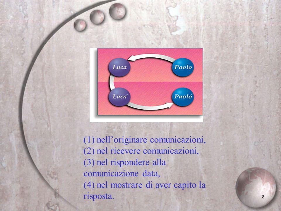 8 (1) nelloriginare comunicazioni, (2) nel ricevere comunicazioni, (3) nel rispondere alla comunicazione data, (4) nel mostrare di aver capito la risp
