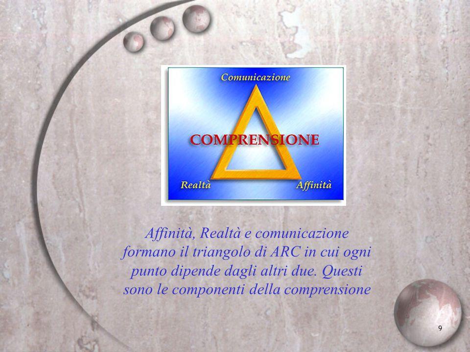 9 Affinità, Realtà e comunicazione formano il triangolo di ARC in cui ogni punto dipende dagli altri due. Questi sono le componenti della comprensione