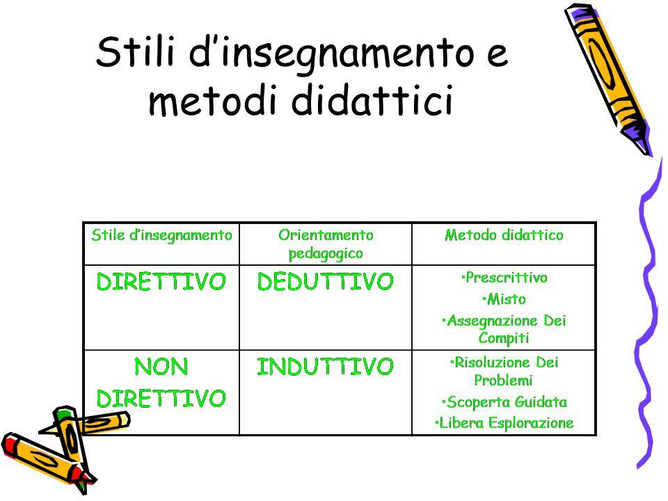 Stili dinsegnamento e metodi didattici Stile dinsegnamentoOrientamento pedagogico Metodo didattico DIRETTIVODEDUTTIVO Prescrittivo Misto Assegnazione