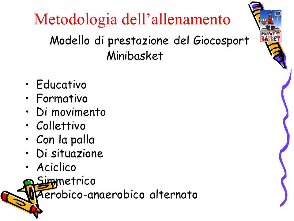 Modello di prestazione del Giocosport Minibasket Educativo Formativo Di movimento Collettivo Con la palla Di situazione Aciclico Simmetrico Aerobico-a