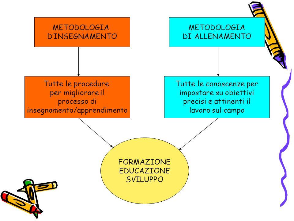 METODOLOGIA DINSEGNAMENTO METODOLOGIA DI ALLENAMENTO Tutte le procedure per migliorare il processo di insegnamento/apprendimento Tutte le conoscenze p