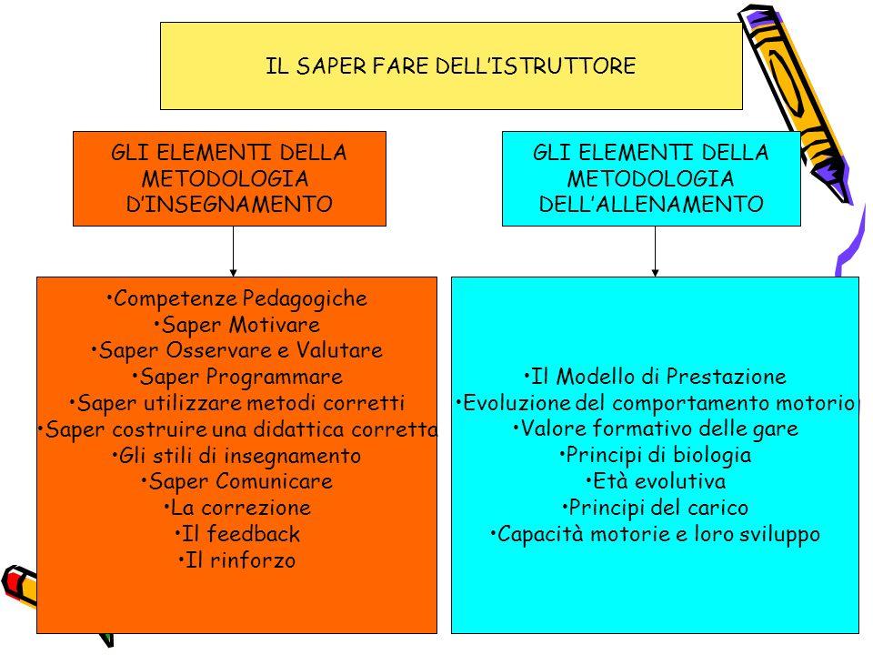Per favorire linclusione 1.SEMPLIFICARE IL GIOCO 2.CONFRONTO CON SE STESSI 3.GARANTIRE LINCERTEZZA NELLE GARE 4.AUMENTARE LA POSSIBILITA DI CONFRONTO CON GLI ALTRI 5.UTILIZZARE FORMULE DI SVOLGIMENTO APPROPRIATE NEI TORNEI