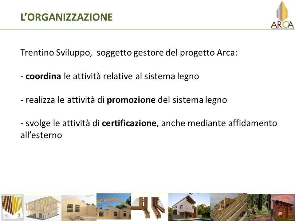 LORGANIZZAZIONE Trentino Sviluppo, soggetto gestore del progetto Arca: - coordina le attività relative al sistema legno - realizza le attività di promozione del sistema legno - svolge le attività di certificazione, anche mediante affidamento allesterno