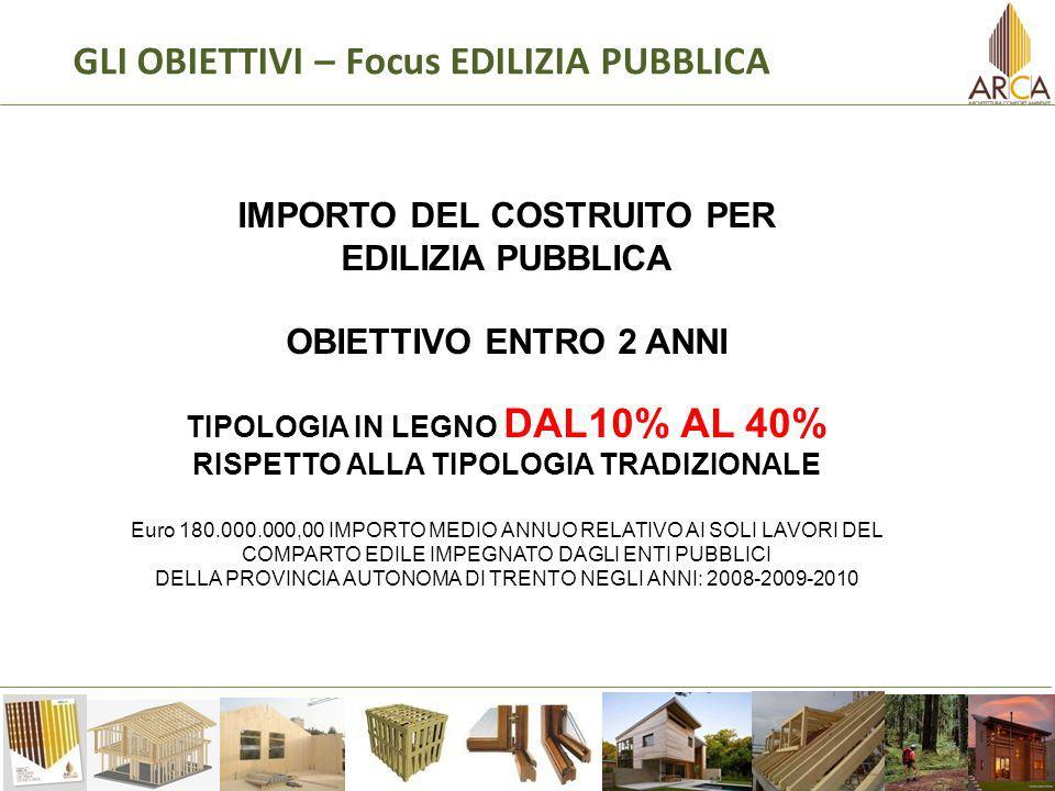 GLI OBIETTIVI – Focus EDILIZIA PUBBLICA IMPORTO DEL COSTRUITO PER EDILIZIA PUBBLICA OBIETTIVO ENTRO 2 ANNI TIPOLOGIA IN LEGNO DAL10% AL 40% RISPETTO ALLA TIPOLOGIA TRADIZIONALE Euro 180.000.000,00 IMPORTO MEDIO ANNUO RELATIVO AI SOLI LAVORI DEL COMPARTO EDILE IMPEGNATO DAGLI ENTI PUBBLICI DELLA PROVINCIA AUTONOMA DI TRENTO NEGLI ANNI: 2008-2009-2010