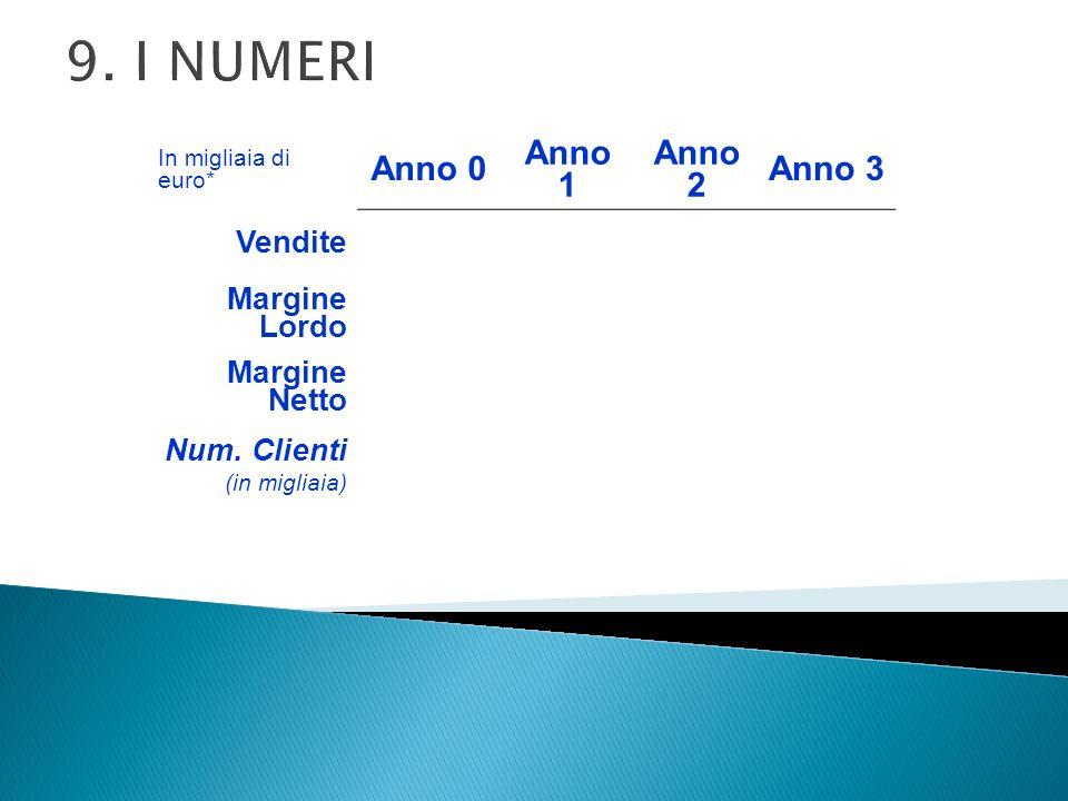 9. I NUMERI In migliaia di euro* Anno 0 Anno 1 Anno 2 Anno 3 Vendite Margine Lordo Margine Netto Num. Clienti (in migliaia)