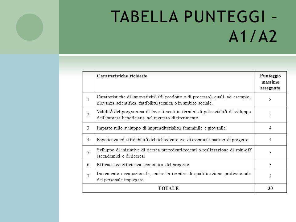 TABELLA PUNTEGGI – A1/A2 Caratteristiche richiestePunteggio massimo assegnato 1 Caratteristiche di innovativit à (di prodotto o di processo), quali, a