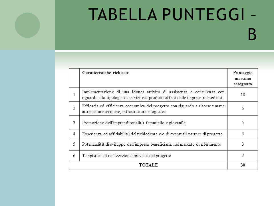 TABELLA PUNTEGGI – B Caratteristiche richiestePunteggio massimo assegnato 1 Implementazione di una idonea attivit à di assistenza e consulenza con rig