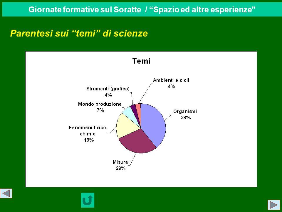 Giornate formative sul Soratte / Spazio ed altre esperienze Parentesi sui temi di scienze