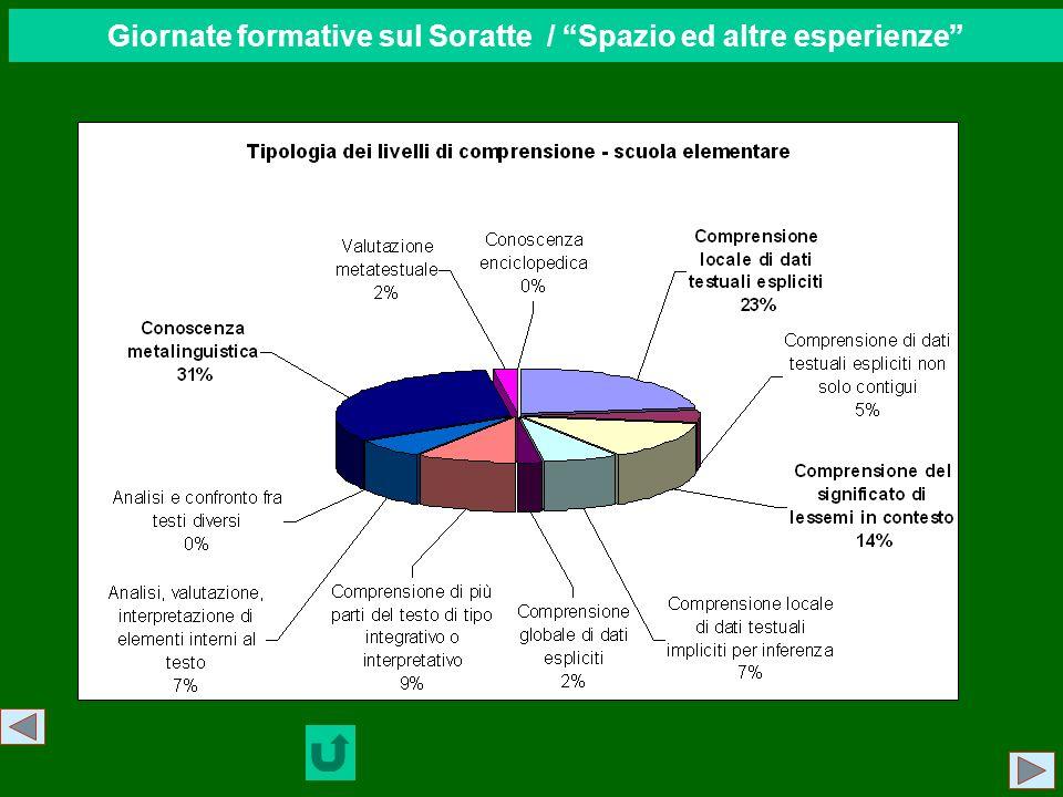 Giornate formative sul Soratte / Spazio ed altre esperienze