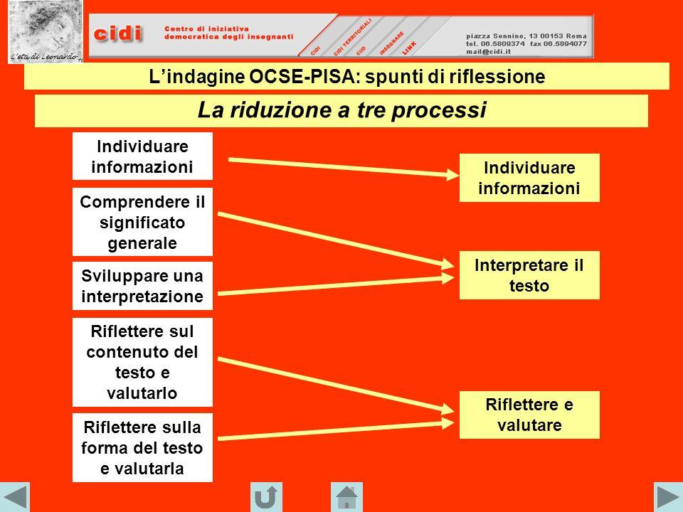 Lindagine OCSE-PISA: spunti di riflessione Le variabili adottate: i processi di comprensione Letà di Leonardo