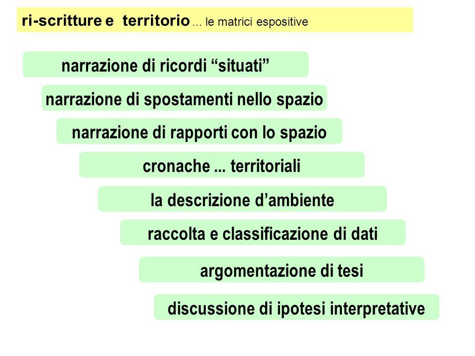 ri-scritture e territorio... le matrici espositive narrazione di spostamenti nello spazio la descrizione dambiente narrazione di rapporti con lo spazi