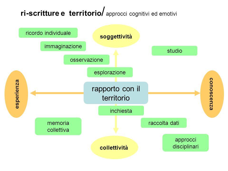 ri-scritture e territorio / approcci cognitivi ed emotivi esperienza conoscenza soggettività collettività rapporto con il territorio ricordo individua