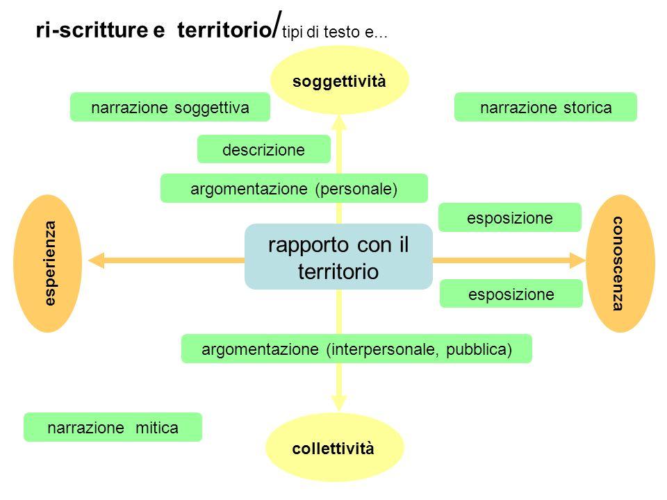 ri-scritture e territorio / tipi di testo e... esperienza conoscenza soggettività collettività rapporto con il territorio narrazione soggettiva descri