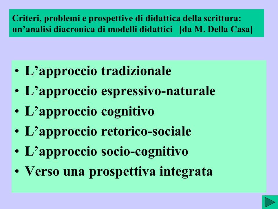 GISCEL, Fiuggi, marzo 2004 Mario Ambel, Insegnare a scrivere a scuola ApproccioDidatticaCentralitàIntervento didattico focalizzato su..