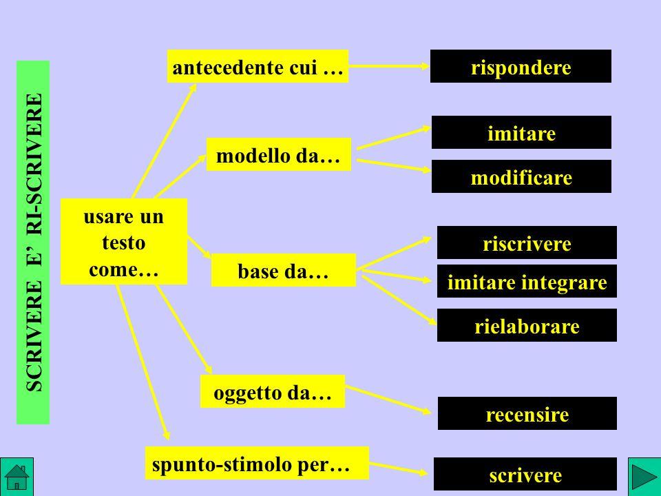 SCRIVERE E RI-SCRIVERE usare un testo come… antecedente cui …rispondere oggetto da… recensire spunto-stimolo per… scrivere modello da… imitare modificare base da… riscrivere rielaborare imitare integrare