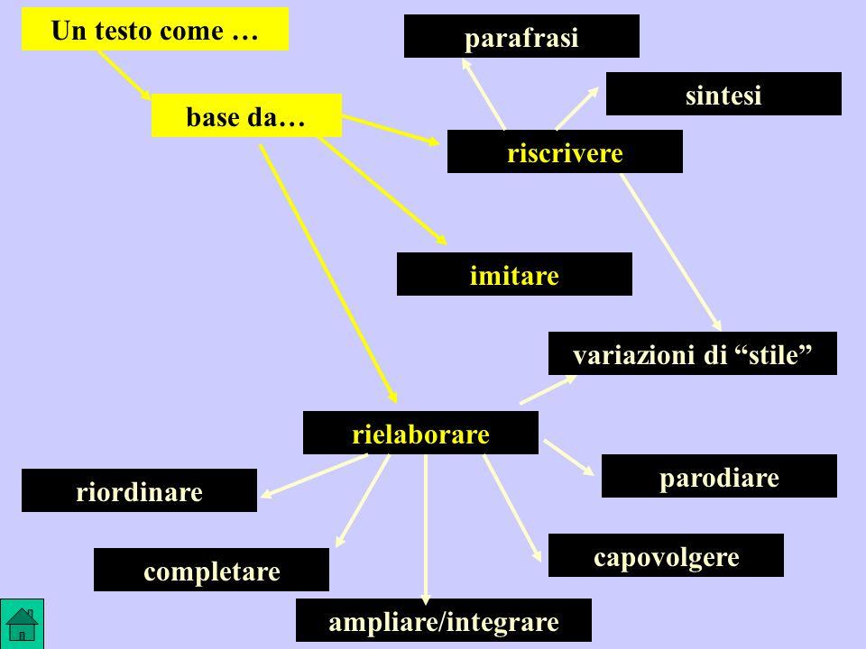 rielaborare base da… Un testo come … imitare variazioni di stile riscrivere parafrasi sintesi riordinare completare capovolgere parodiare ampliare/integrare