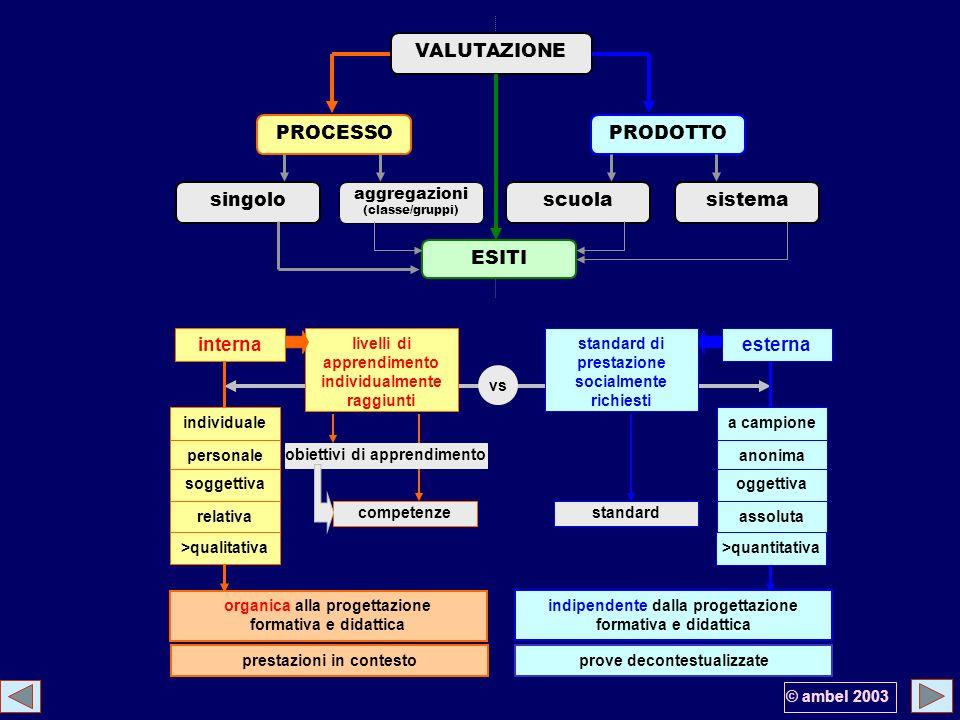 vs VALUTAZIONE singolo aggregazioni (classe/gruppi) scuolasistema PROCESSOPRODOTTO ESITI internaesterna livelli di apprendimento individualmente raggi
