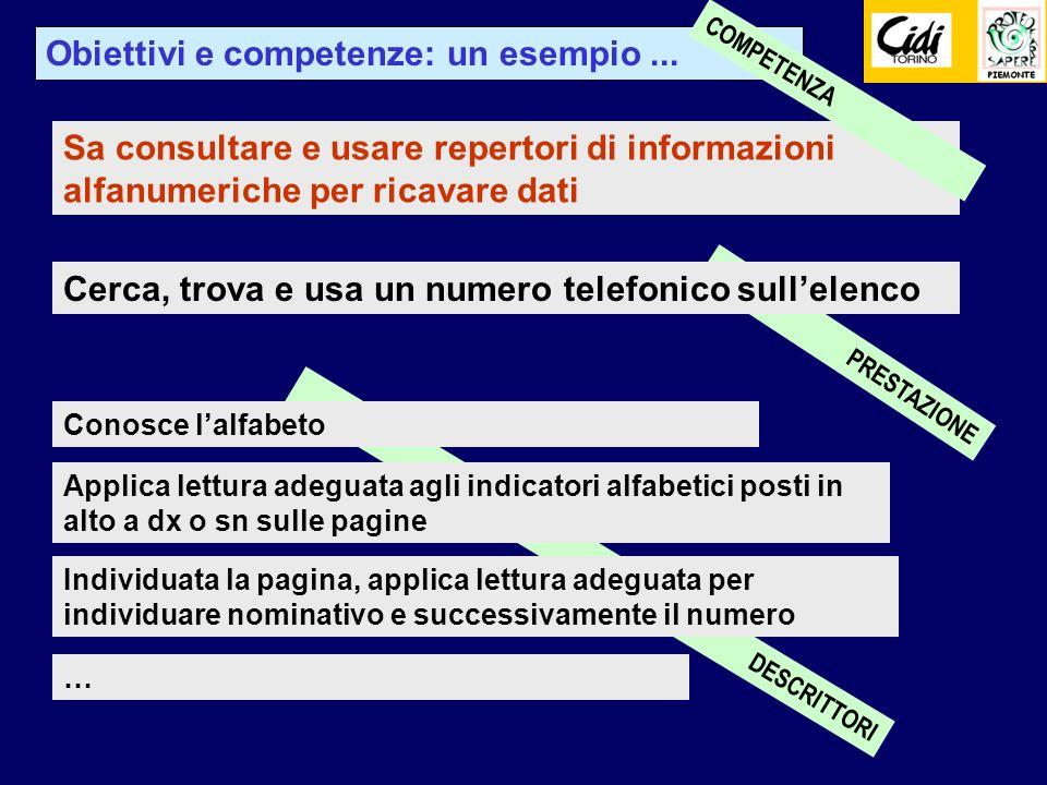 PRESTAZIONE DESCRITTORI Cerca, trova e usa un numero telefonico sullelenco Applica lettura adeguata agli indicatori alfabetici posti in alto a dx o sn