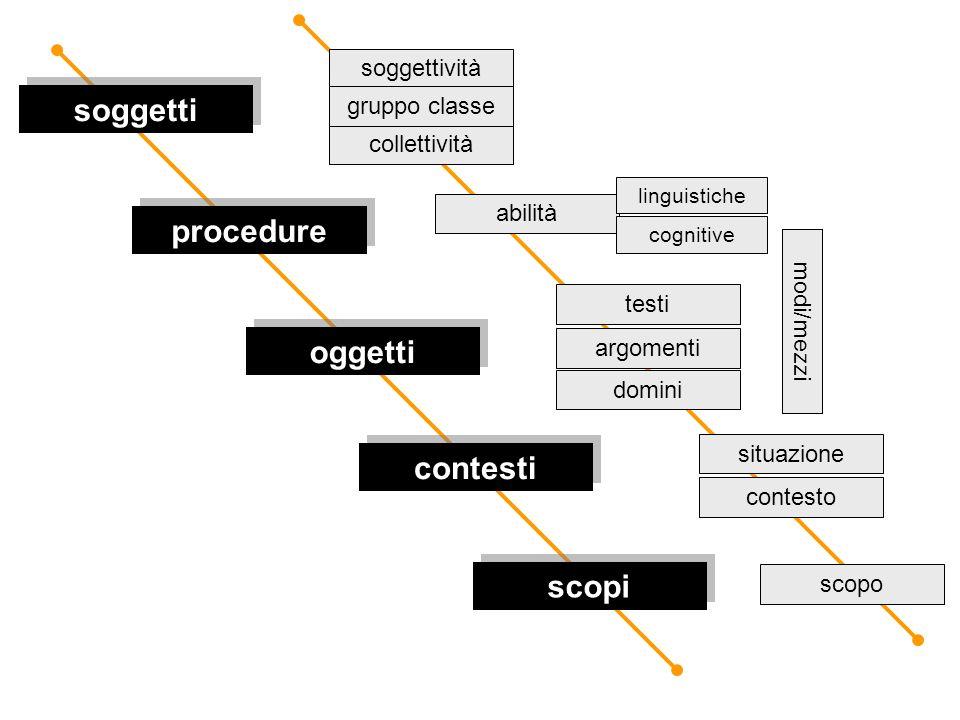 modi/mezzi soggetti oggetti procedure contesti scopi soggettività collettività gruppo classe abilità linguistiche cognitive testi argomenti situazione domini contesto scopo