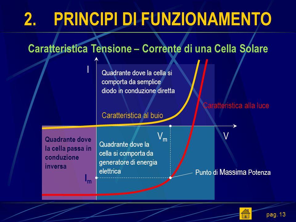 pag. 13 2.PRINCIPI DI FUNZIONAMENTO Caratteristica Tensione – Corrente di una Cella Solare Punto di Massima Potenza I VVmVm ImIm Caratteristica al bui