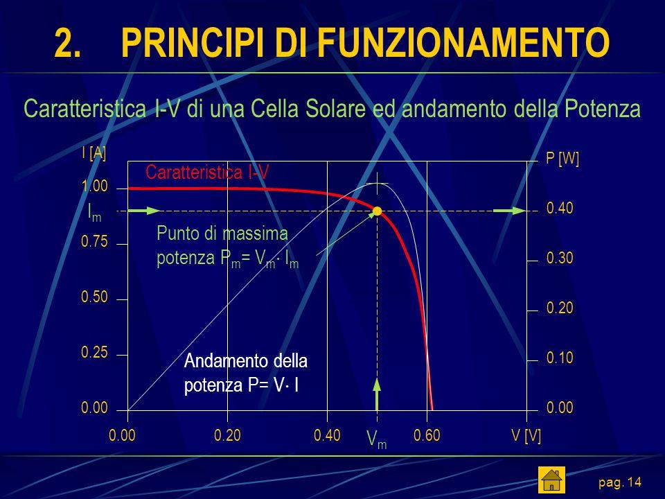 pag. 14 2.PRINCIPI DI FUNZIONAMENTO 0.60V [V] 0.75 0.50 0.25 1.00 Punto di massima potenza P m = V m I m 0.200.00 Caratteristica I-V di una Cella Sola