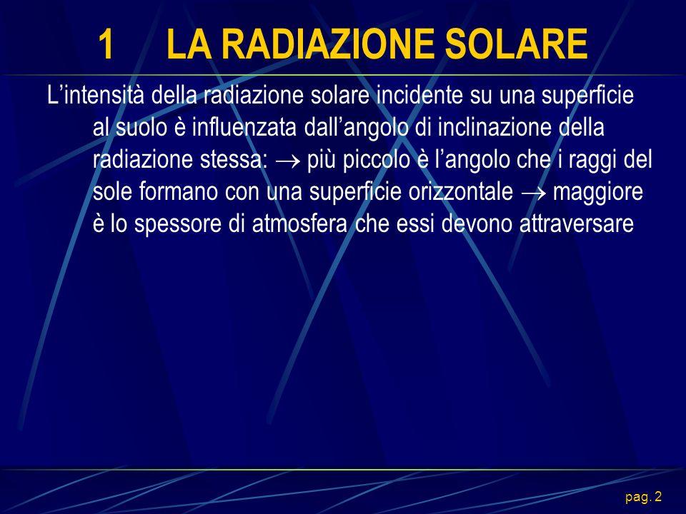 pag. 2 1LA RADIAZIONE SOLARE Lintensità della radiazione solare incidente su una superficie al suolo è influenzata dallangolo di inclinazione della ra