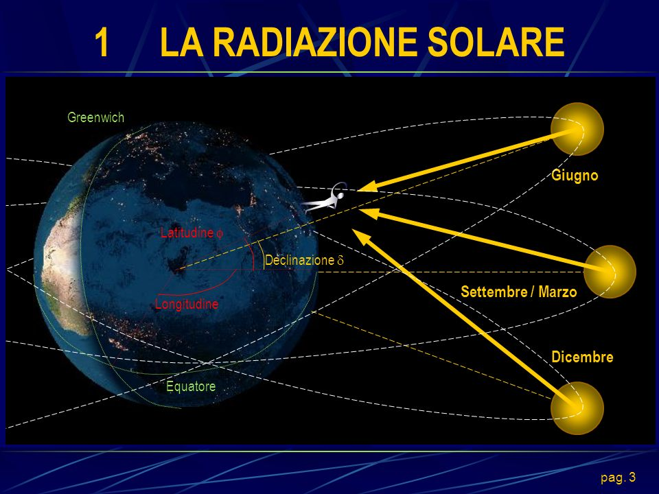 pag. 3 1LA RADIAZIONE SOLARE Dicembre Giugno Settembre / Marzo Greenwich Equatore Latitudine Longitudine Declinazione