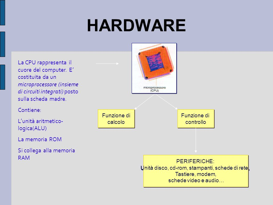 Dispositivi del computer Input: Tastiera,...Output: Monitor,...