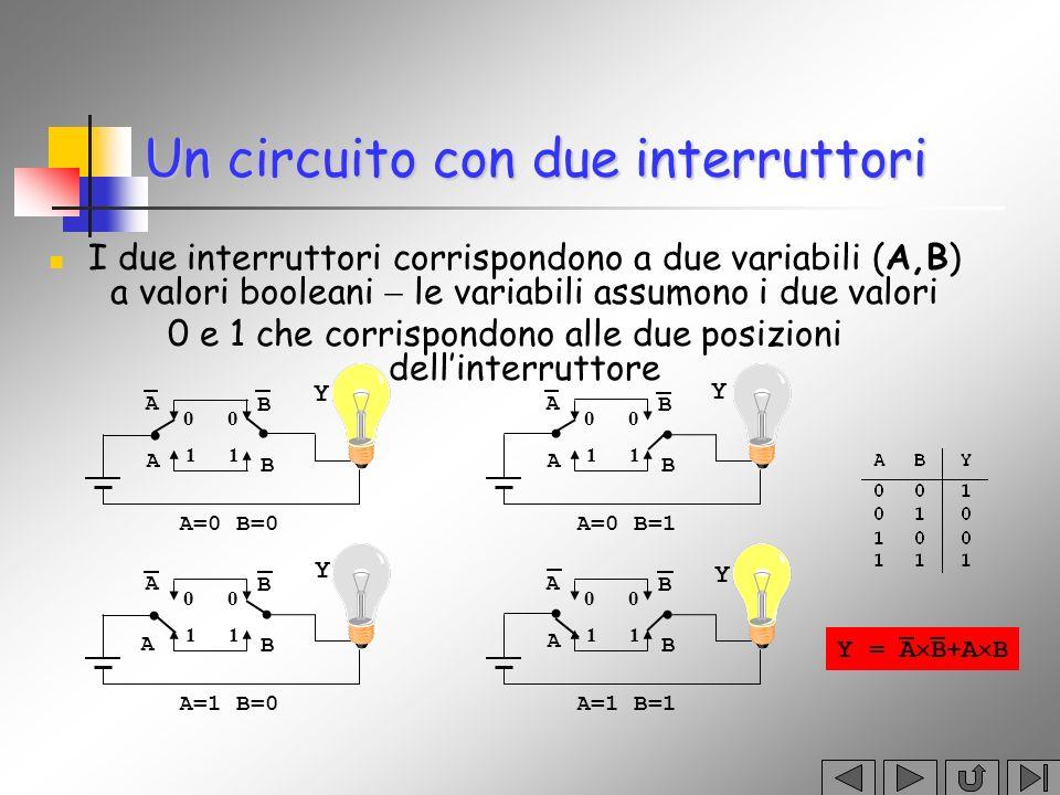 Un circuito con due interruttori I due interruttori corrispondono a due variabili (A,B) a valori booleani le variabili assumono i due valori 0 e 1 che