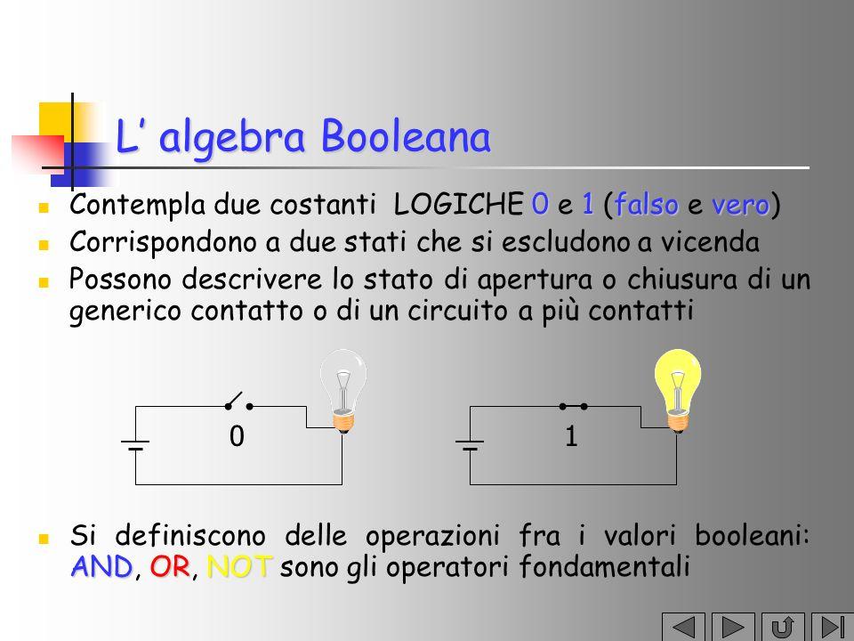 L algebra Booleana 01falsovero Contempla due costanti LOGICHE 0 e 1 (falso e vero) Corrispondono a due stati che si escludono a vicenda Possono descri
