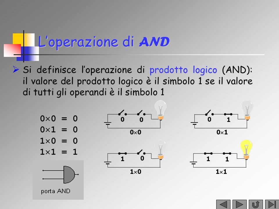 Loperazione di AND prodotto logico Si definisce loperazione di prodotto logico (AND): il valore del prodotto logico è il simbolo 1 se il valore di tut