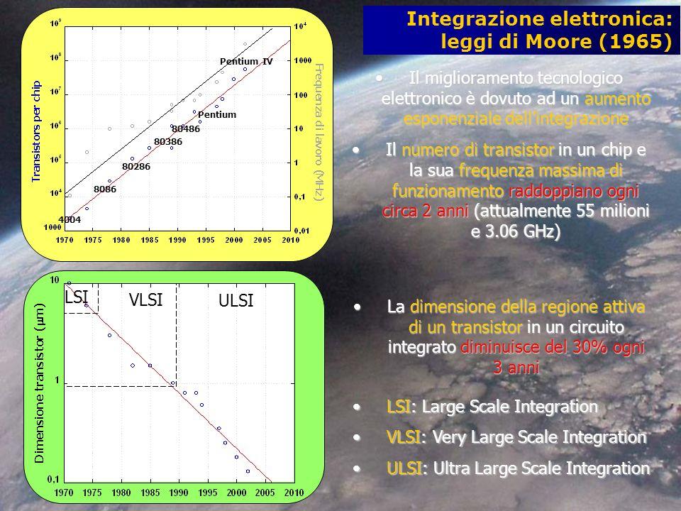 Integrazione elettronica: leggi di Moore (1965) 4004 8086 80286 80386 80486 Pentium Pentium IV Il miglioramento tecnologico elettronico è dovuto ad un aumento esponenziale dellintegrazioneIl miglioramento tecnologico elettronico è dovuto ad un aumento esponenziale dellintegrazione Il numero di transistor in un chip e la sua frequenza massima di funzionamento raddoppiano ogni circa 2 anni (attualmente 55 milioni e 3.06 GHz)Il numero di transistor in un chip e la sua frequenza massima di funzionamento raddoppiano ogni circa 2 anni (attualmente 55 milioni e 3.06 GHz) La dimensione della regione attiva di un transistor in un circuito integrato diminuisce del 30% ogni 3 anniLa dimensione della regione attiva di un transistor in un circuito integrato diminuisce del 30% ogni 3 anni LSI VLSI ULSI LSI: Large Scale IntegrationLSI: Large Scale Integration VLSI: Very Large Scale IntegrationVLSI: Very Large Scale Integration ULSI: Ultra Large Scale IntegrationULSI: Ultra Large Scale Integration