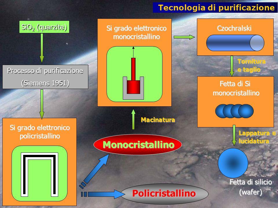Tecnologia di purificazione Processo di purificazione (Siemens 1951) Si grado elettronico policristallino Si grado elettronico monocristallino SiO 2 (