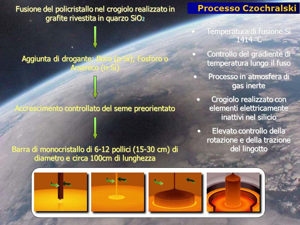 Fusione del policristallo nel crogiolo realizzato in grafite rivestita in quarzo SiO 2 Aggiunta di drogante: Boro (p-Si); Fosforo o Arsenico (n-Si) Accrescimento controllato del seme preorientato Barra di monocristallo di 6-12 pollici (15-30 cm) di diametro e circa 100cm di lunghezza Processo Czochralski Temperatura di fusione Si 1414 °CTemperatura di fusione Si 1414 °C Controllo del gradiente di temperatura lungo il fusoControllo del gradiente di temperatura lungo il fuso Processo in atmosfera di gas inerteProcesso in atmosfera di gas inerte Crogiolo realizzato con elementi elettricamente inattivi nel silicioCrogiolo realizzato con elementi elettricamente inattivi nel silicio Elevato controllo della rotazione e della trazione del lingottoElevato controllo della rotazione e della trazione del lingotto