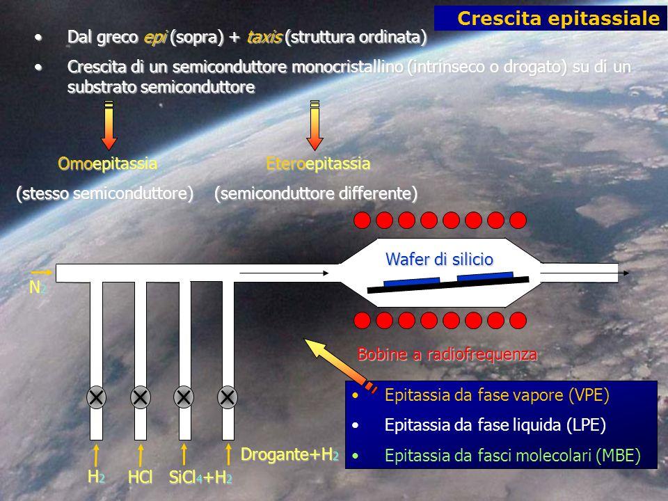 Crescita epitassiale N2N2N2N2 H2H2H2H2 HCl SiCl 4 +H 2 Drogante+H 2 Bobine a radiofrequenza Wafer di silicio Dal greco epi (sopra) + taxis (struttura