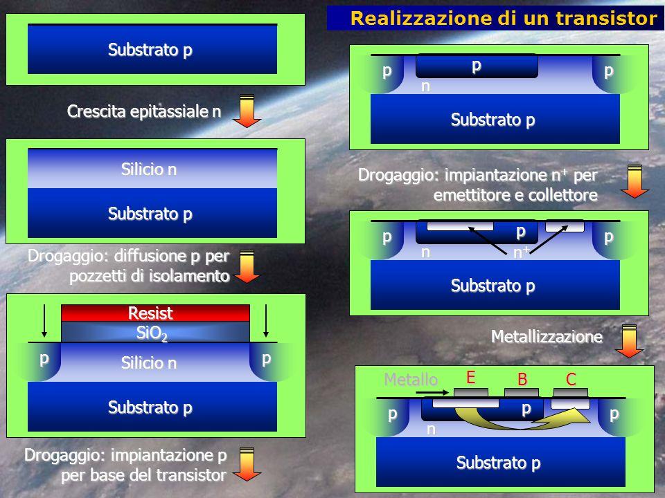 Realizzazione di un transistor Substrato p Silicio n Crescita epitassiale n Substrato p Silicio n SiO 2 Resist pp Substrato p n pp p n pp p n+n+n+n+ n pp pEBCMetallo Drogaggio: diffusione p per pozzetti di isolamento Drogaggio: impiantazione p per base del transistor Drogaggio: impiantazione n + per emettitore e collettore Metallizzazione