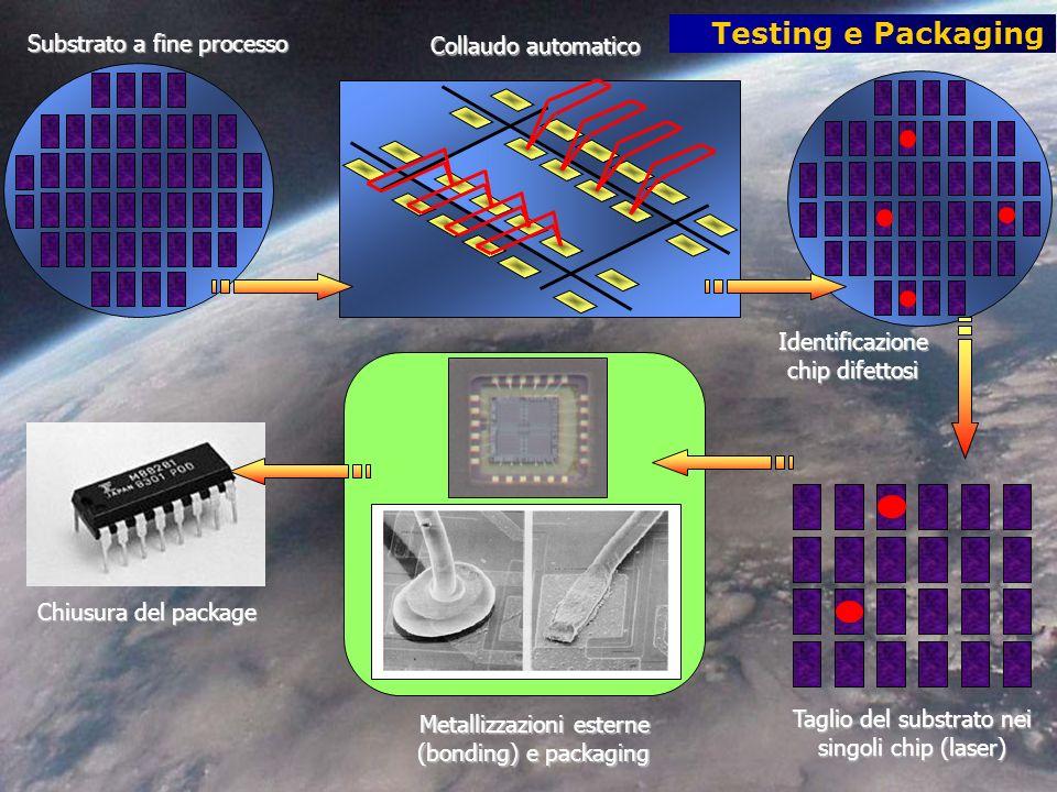 Testing e Packaging Substrato a fine processo Collaudo automatico Identificazione chip difettosi Metallizzazioni esterne (bonding) e packaging Taglio del substrato nei singoli chip (laser) Chiusura del package