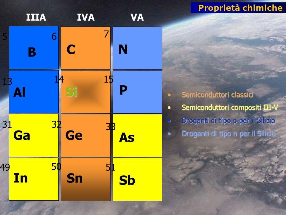Semiconduttori classiciSemiconduttori classici Semiconduttori compositi III-VSemiconduttori compositi III-V Droganti di tipo p per il SilicioDroganti di tipo p per il Silicio Droganti di tipo n per il SilicioDroganti di tipo n per il Silicio B C Al Si Ga In Ge N Sn As Sb P 56 7 13 1415 3132 33 49 50 51 IIIA IVA VA Proprietà chimiche