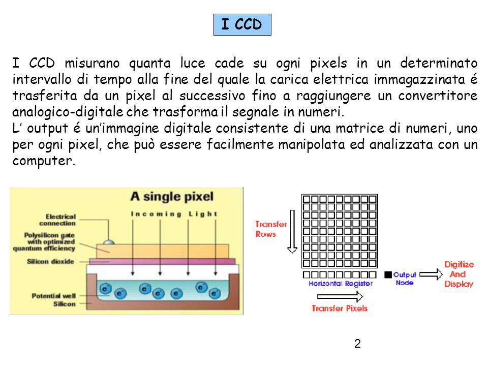 2 I CCD misurano quanta luce cade su ogni pixels in un determinato intervallo di tempo alla fine del quale la carica elettrica immagazzinata é trasferita da un pixel al successivo fino a raggiungere un convertitore analogico-digitale che trasforma il segnale in numeri.