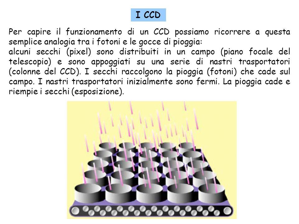 3 Per capire il funzionamento di un CCD possiamo ricorrere a questa semplice analogia tra i fotoni e le gocce di pioggia: alcuni secchi (pixel) sono distribuiti in un campo (piano focale del telescopio) e sono appoggiati su una serie di nastri trasportatori (colonne del CCD).