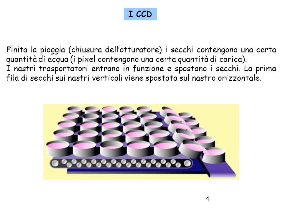 4 I CCD Finita la pioggia (chiusura dellotturatore) i secchi contengono una certa quantità di acqua (i pixel contengono una certa quantità di carica).