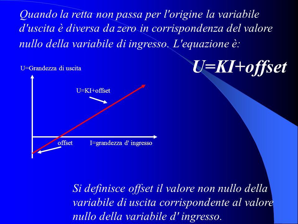 offsetI=grandezza d' ingresso U=KI+offset U=Grandezza di uscita Si definisce offset il valore non nullo della variabile di uscita corrispondente al va