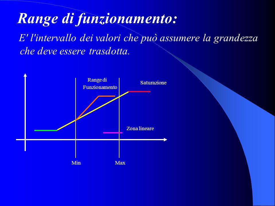 Range di funzionamento: E' l'intervallo dei valori che può assumere la grandezza che deve essere trasdotta. Saturazione Range di Funzionamento Zona li