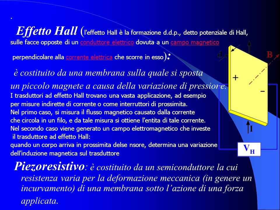 . Effetto Hall ( l'effetto Hall è la formazione d.d.p., detto potenziale di Hall, sulle facce opposte di un conduttore elettrico dovuta a un campo mag