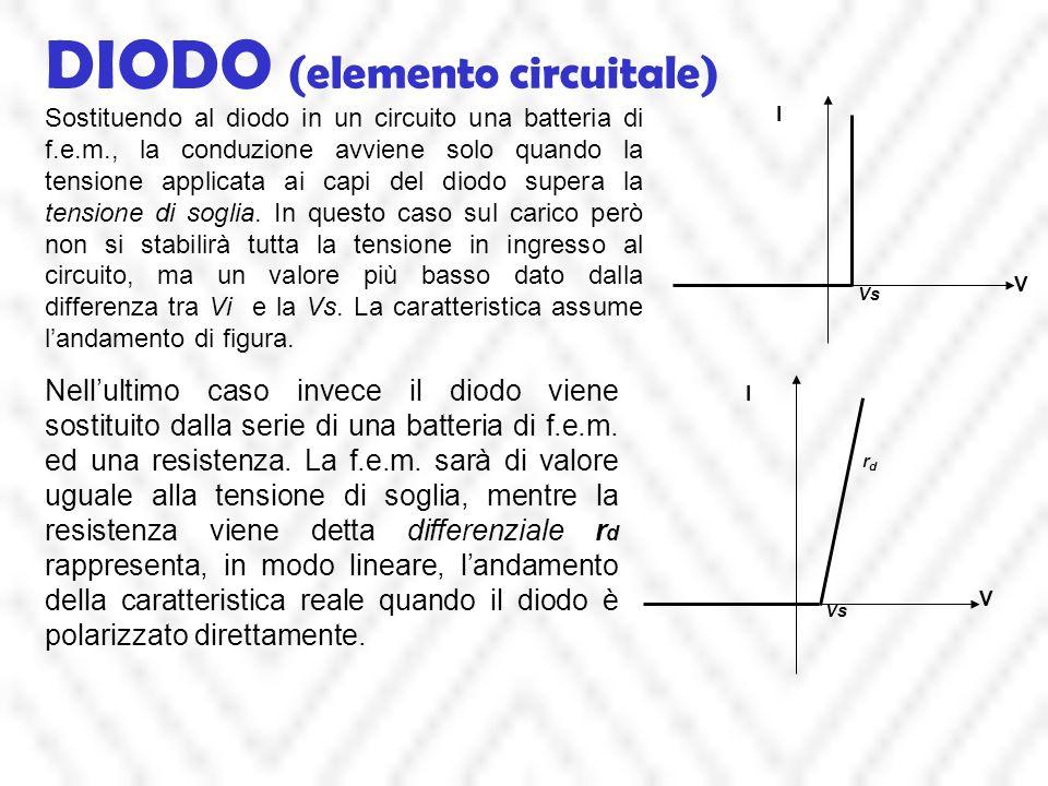 DIODO (elemento circuitale) Sostituendo al diodo in un circuito una batteria di f.e.m., la conduzione avviene solo quando la tensione applicata ai capi del diodo supera la tensione di soglia.