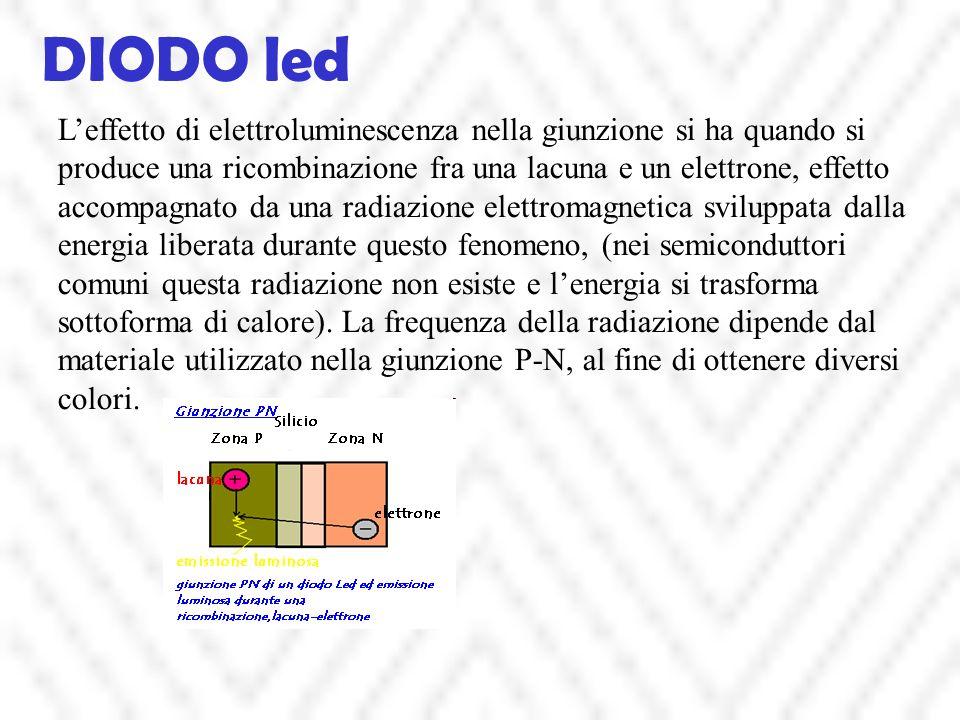 DIODO led Leffetto di elettroluminescenza nella giunzione si ha quando si produce una ricombinazione fra una lacuna e un elettrone, effetto accompagnato da una radiazione elettromagnetica sviluppata dalla energia liberata durante questo fenomeno, (nei semiconduttori comuni questa radiazione non esiste e lenergia si trasforma sottoforma di calore).