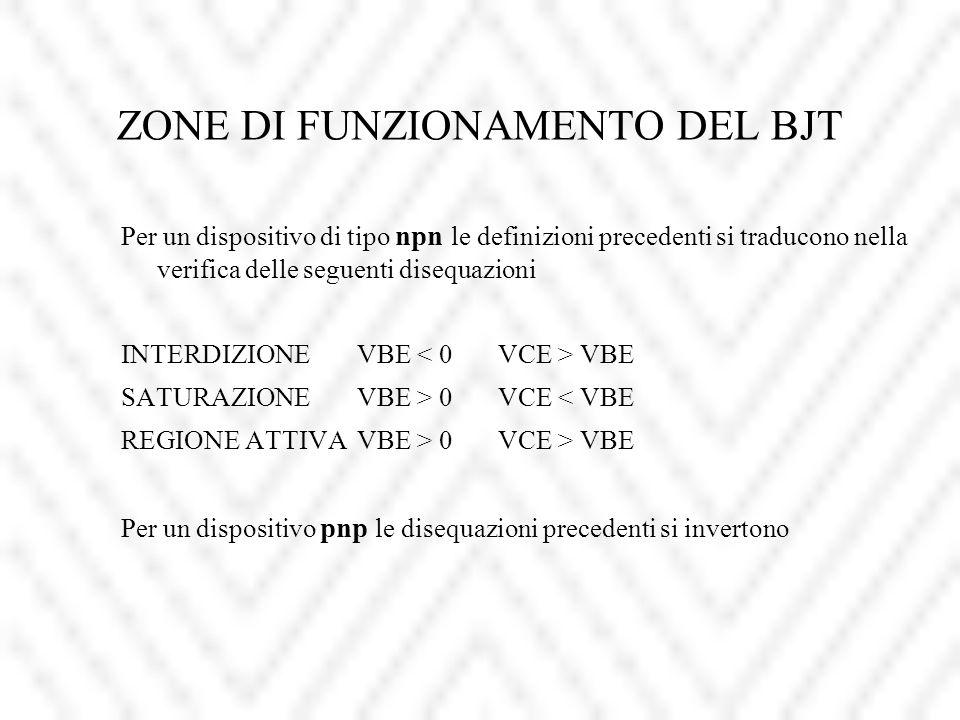 ZONE DI FUNZIONAMENTO DEL BJT Per un dispositivo di tipo npn le definizioni precedenti si traducono nella verifica delle seguenti disequazioni INTERDIZIONEVBE VBE SATURAZIONEVBE > 0VCE < VBE REGIONE ATTIVAVBE > 0VCE > VBE Per un dispositivo pnp le disequazioni precedenti si invertono