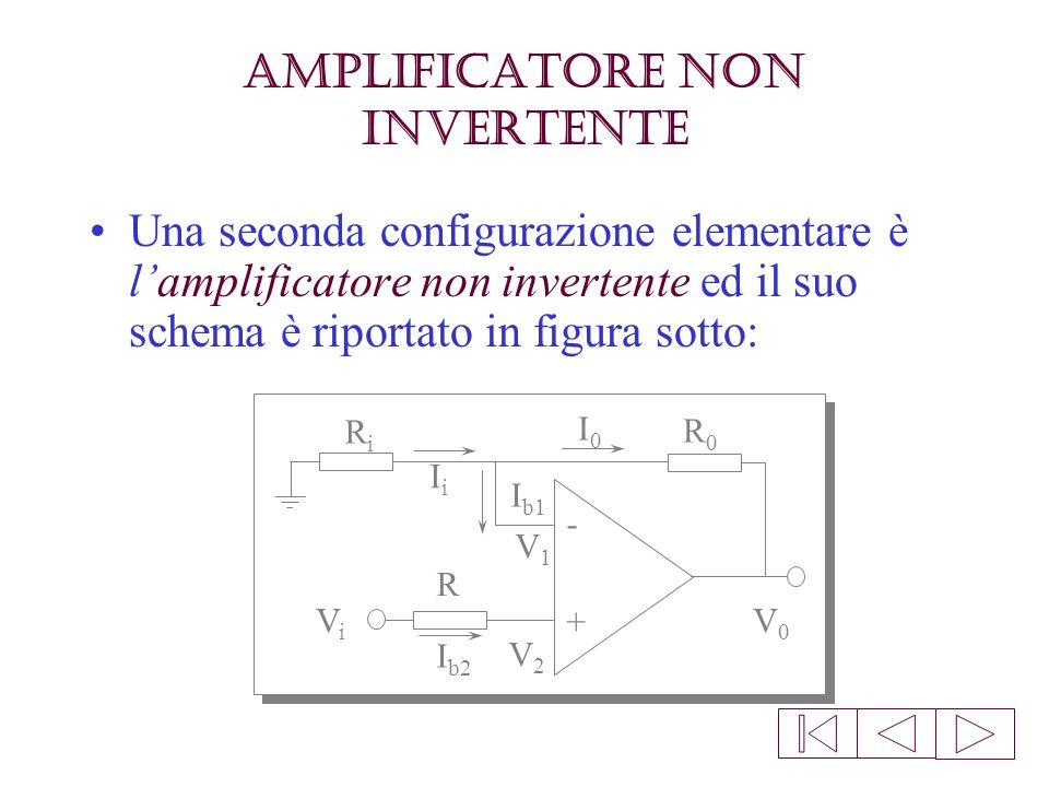 Guadagno dellamplificatore invertente Lamplificatore invertente, applicando un segnale in ingresso, lo amplifica di un fattore R 0 /R i, invertendone