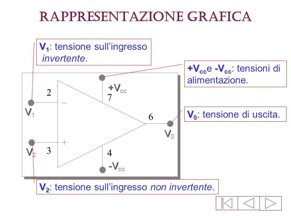 Rappresentazione grafica + – VV1VV1 VV2VV2 +V +V cc -V -V cc VV0VV0 Il simbolo grafico, comunemente utilizzato, per rappresentare lA.O. è il seguente:
